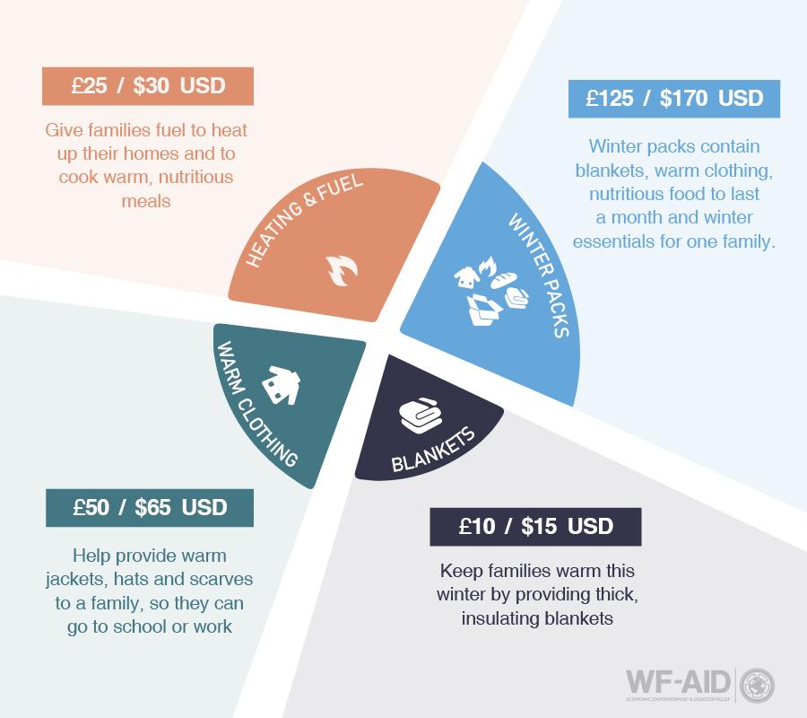 Winter donations WF AID